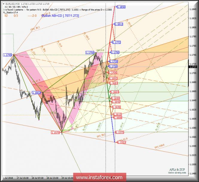 Курс валюты на 23.07.2018 analysis