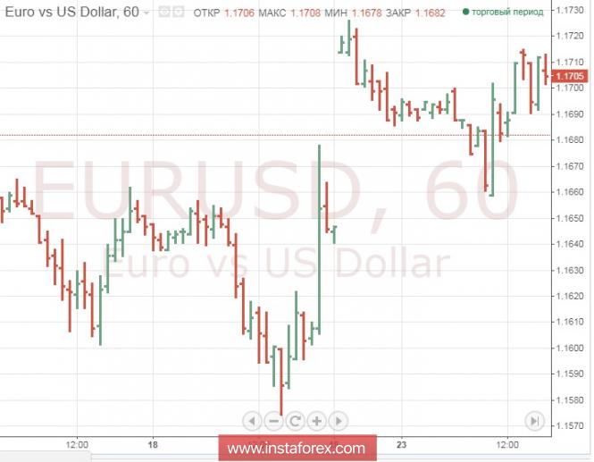 Курс валюты на 24.07.2018 analysis