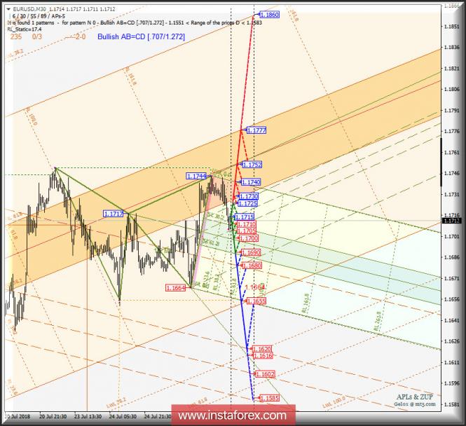 Курс валюты на 26.07.2018 analysis