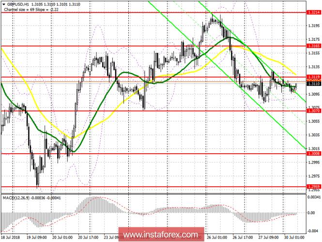 InstaForex Analytics: Il piano di trading di GBP/USD per la sessione europea del 30 luglio