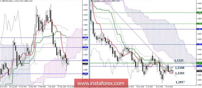 InstaForex Analytics: Analisi di GBP/USD del 01.08.18. Indicatore Ichimoku