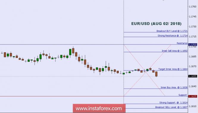 Exchange Rates 02.08.2018 analysis