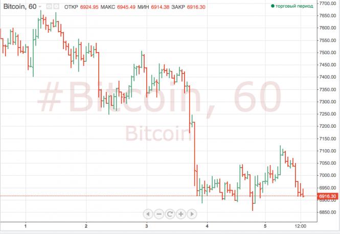 Курс валюты на 06.08.2018 analysis