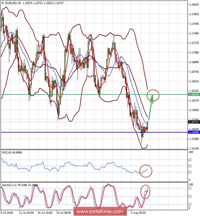 валютном рынке