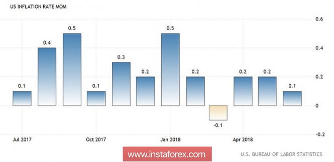 Exchange Rates 10.08.2018 analysis