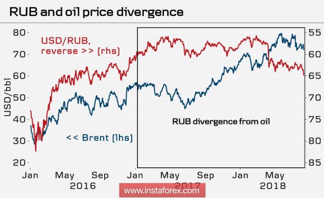 InstaForex Analytics: Il crollo del rublo è improbabile
