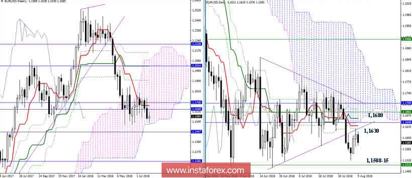 Дневной обзор EUR/USD на 09.08.18. Индикатор Ишимоку