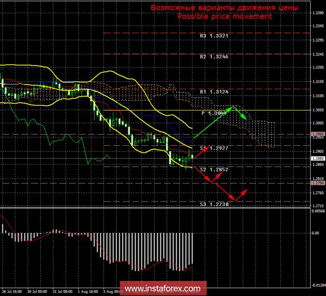 InstaForex Analytics: GBP / USD. 9 agosto. Risultati del giorno. I trader non credono affatto nella sterlina