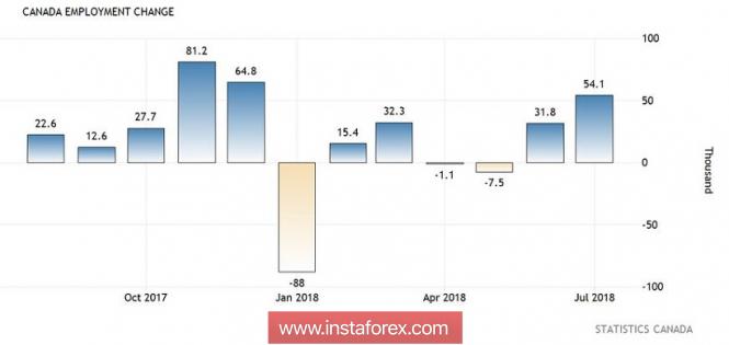 Курс валюты на 10.08.2018 analysis