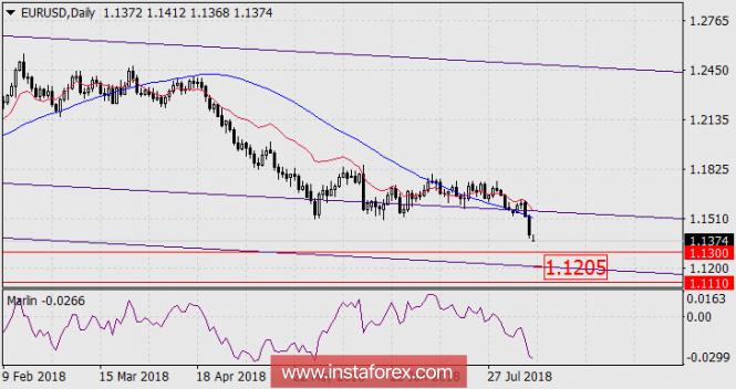 Exchange Rates 13.08.2018 analysis