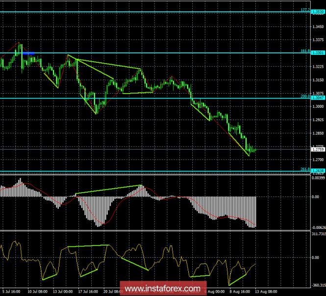 InstaForex Analytics: Analisis Divergensi GBP / USD pada 13 Agustus. Pound sterling mungkin mulai pergerakan pullback