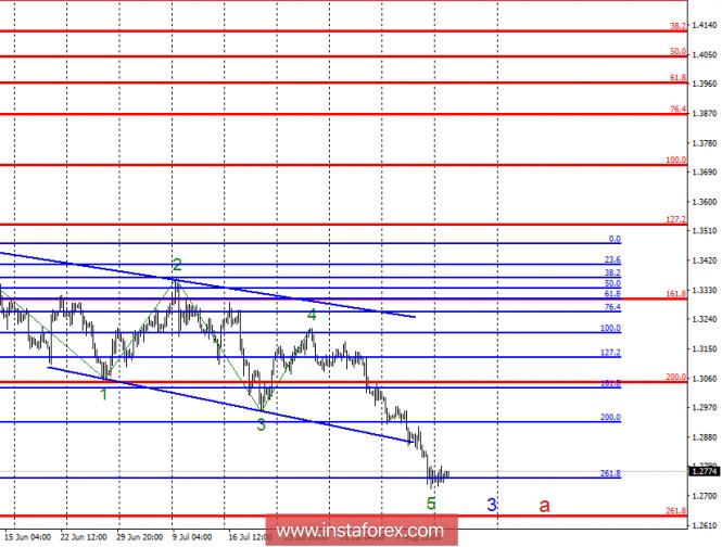 InstaForex Analytics: Anlisis de la Onda del GBP/USD para el 14 de agosto. La libra esterlina puede continuar cayendo