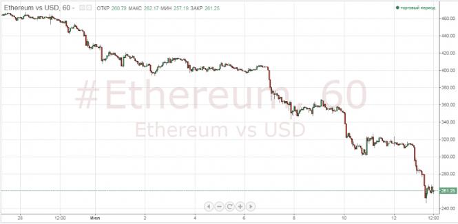 Курс валюты на 14.08.2018 analysis