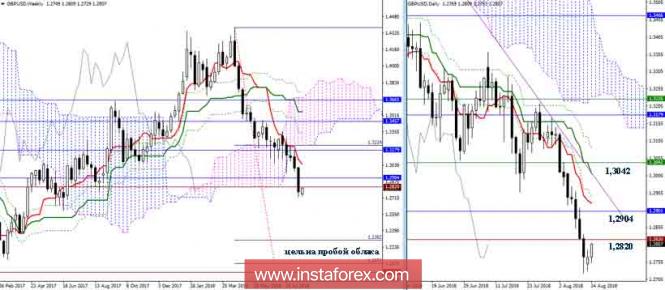 InstaForex Analytics: ������� ����� GBP/USD �� 14.08.18. ��������� �������