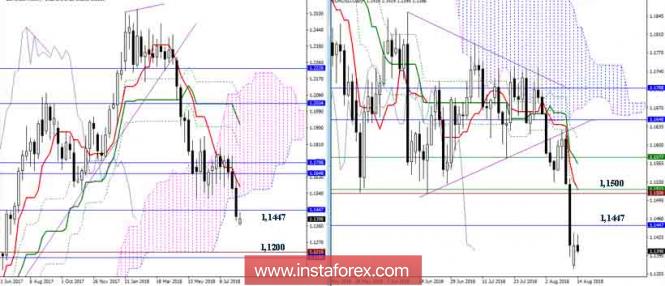 InstaForex Analytics: ������� ����� EUR/USD �� 14.08.18. ��������� �������