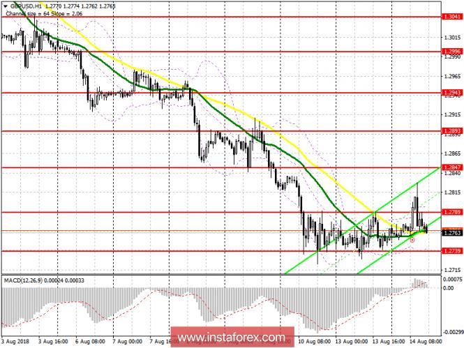 InstaForex Analytics: �������� ���� �� ������������ ������ 14 ������� GBP/USD