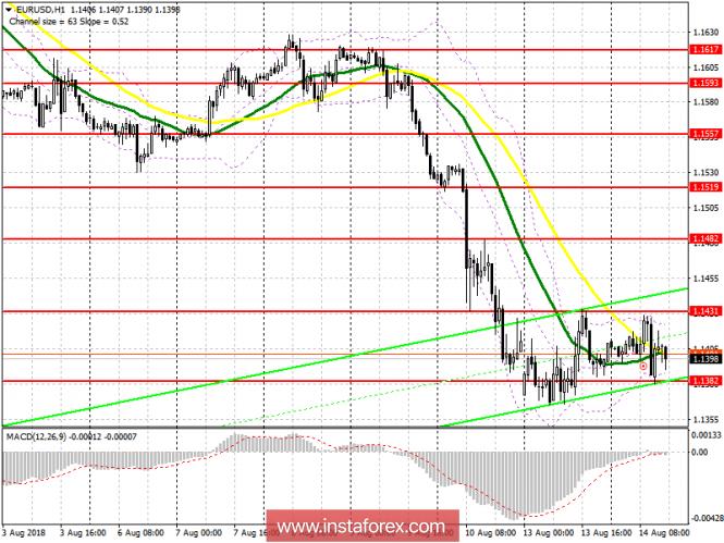 InstaForex Analytics: �������� ���� �� ������������ ������ 14 ������� EUR/USD
