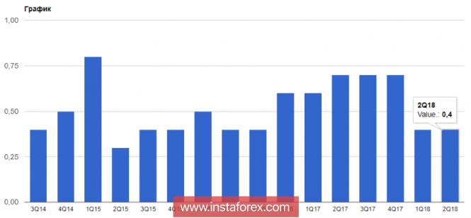 InstaForex Analytics: La ripresa della crescita economica della zona euro eserciterà un impatto positivo sui piani della BCE