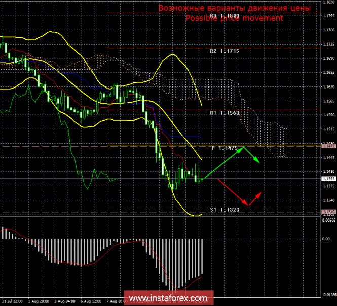 InstaForex Analytics: EUR/USD. 14 �������. ����� ���. ������ �� �������� �� ������� ����������