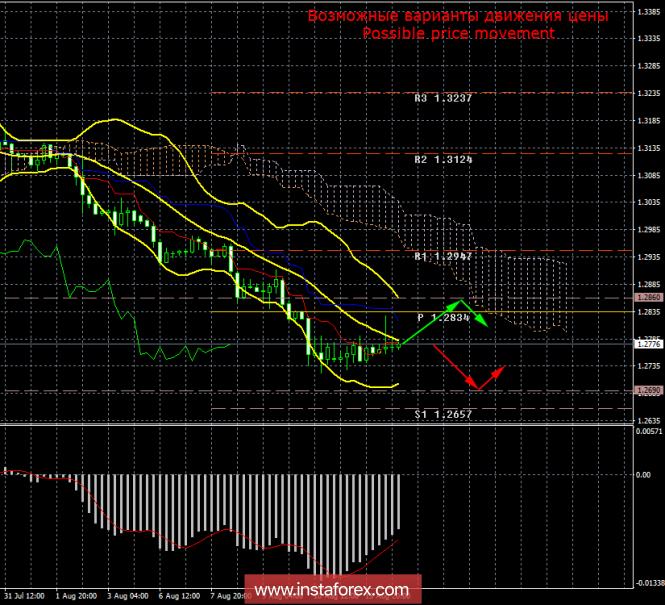 InstaForex Analytics: GBP/USD. 14 �������. ����� ���. ������������������ ���������� �� �������������� ����� ������������