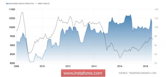 InstaForex Analytics: Brent ����������� ������� ��-�����