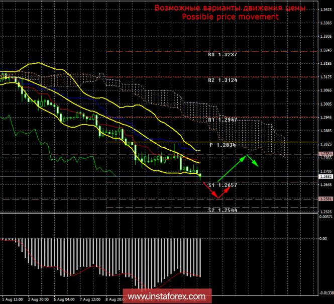 InstaForex Analytics: GBP/USD. 15 �������. ����� ���. �������� �������� � �������������� �� ������� ����������� �����
