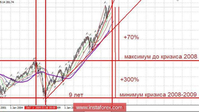 InstaForex Analytics: Фондовый рынок США: