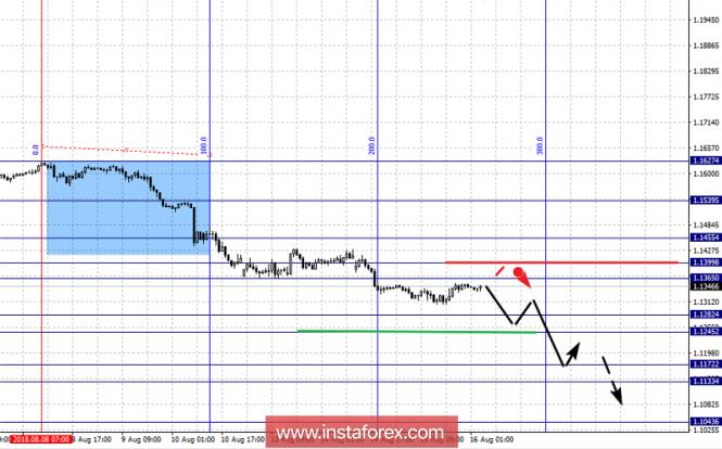 InstaForex Analytics: Фрактальный анализ по основным валютным парам на 16 августа
