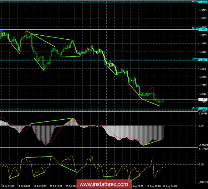 InstaForex Analytics: Анализ Дивергенций GBP/USD на 16 августа. Две бычьи дивергенции: фунт начал коррекцию