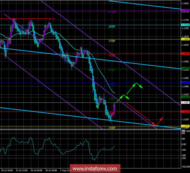 InstaForex Analytics: EUR/USD. 16 августа. Торговая система «Каналы регрессии». Долгожданная коррекция
