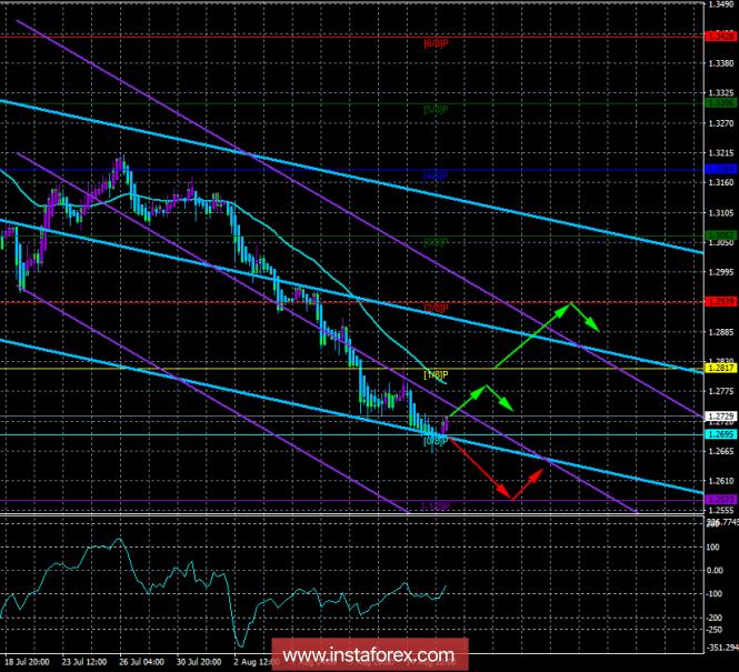 InstaForex Analytics: GBP/USD. 15 августа. Торговая система «Каналы регрессии». Фунт стерлингов со скрипом ползет вверх