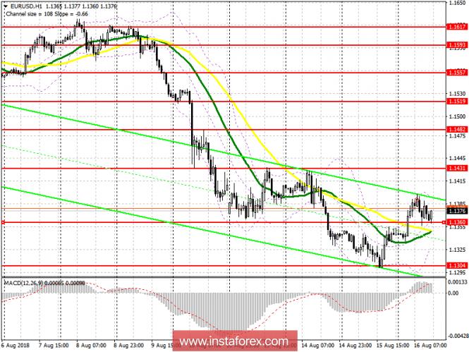 InstaForex Analytics: �������� ���� �� ������������ ������ 16 ������� EUR/USD