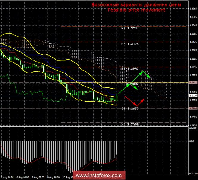 InstaForex Analytics: GBP/USD. 16 �������. ����� ���. ���� ���������� � �������� ������ ������ �����