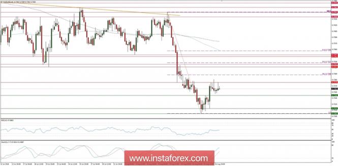 InstaForex Analytics: Trading plan for 17/08/2018