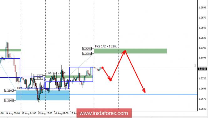 InstaForex Analytics: Control zones of GBP / USD pair 20.08.18