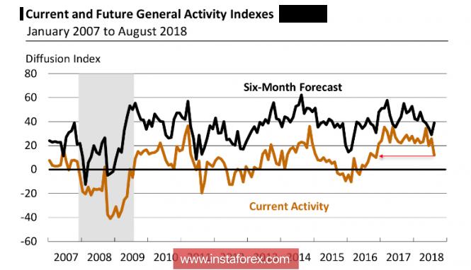 InstaForex Analytics: The US economy before the threat of deceleration