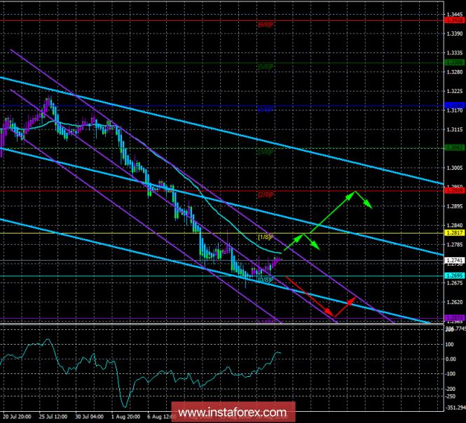 InstaForex Analytics: GBP/USD. August 20. Trading system