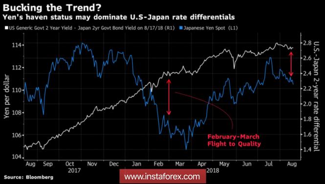 InstaForex Analytics: The yen is bending its line