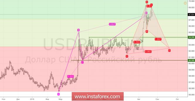 Курс валюты на 24.08.2018 analysis