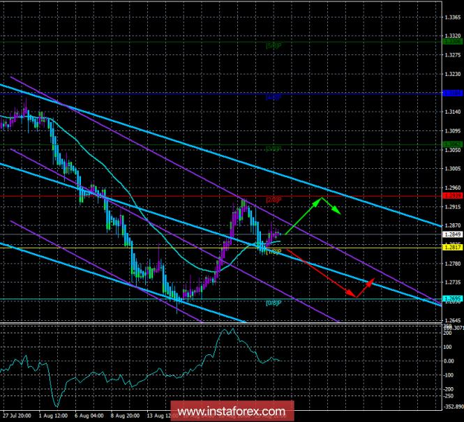 Курс валюты на 27.08.2018 analysis