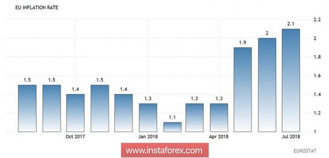 InstaForex Analytics: EUR / USD: domani è un giorno importante per l'euro