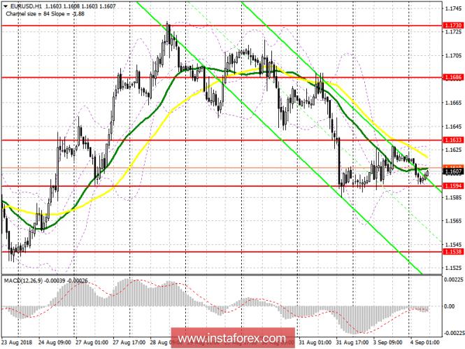 InstaForex Analytics: Il piano di trading per la sessione europea del 4 settembre di EUR/USD