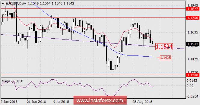 Exchange Rates 10.09.2018 analysis