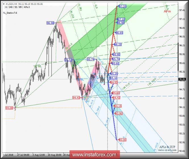 Курс валюты на 11.09.2018 analysis