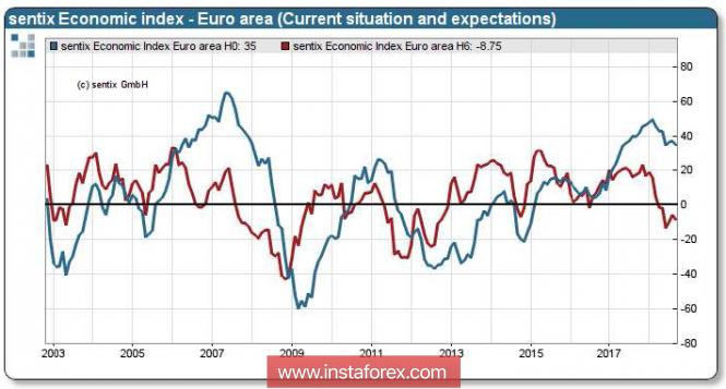 InstaForex Analytics: I mercati mettono in dubbio la forza del dollaro