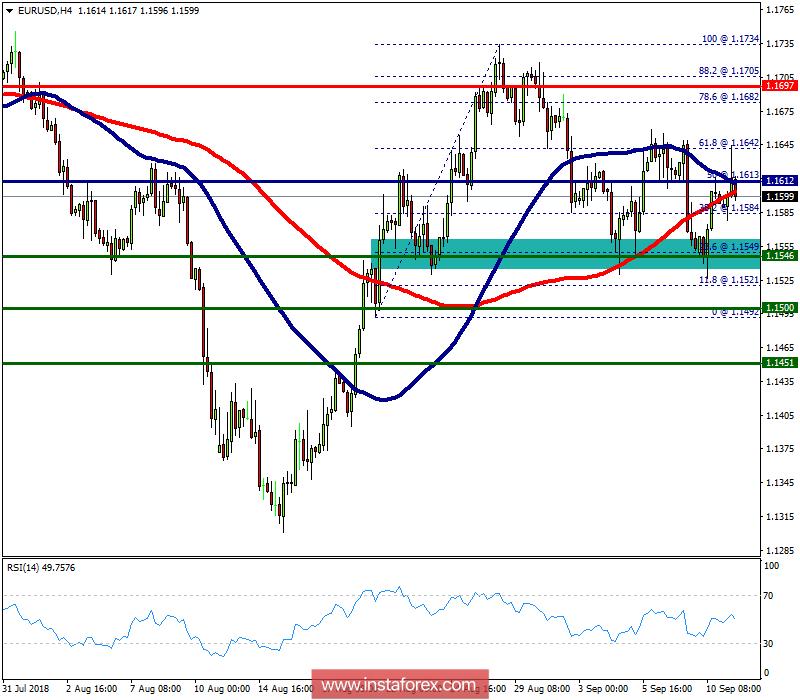 Exchange Rates 11092018 Analysis