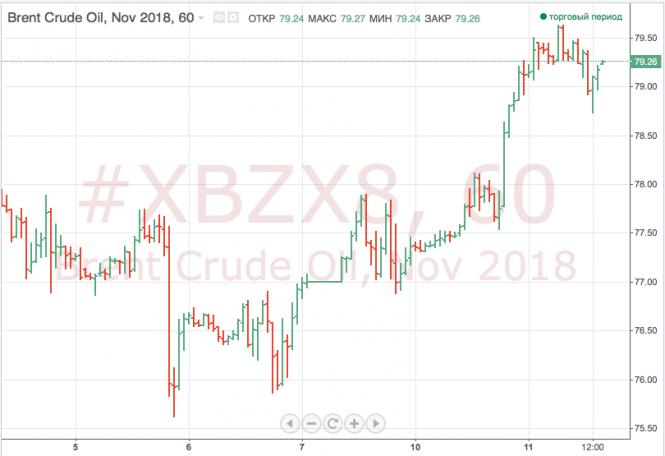 Курс валюты на 12.09.2018 analysis