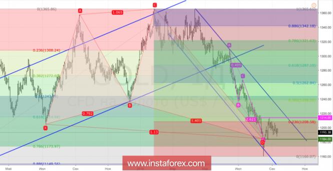 Análises de Mercado Forex - Página 34 Analytics5b990ed76387b