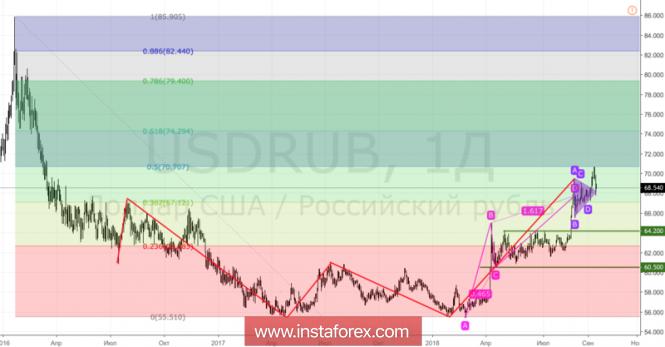 Курс валюты на 13.09.2018 analysis