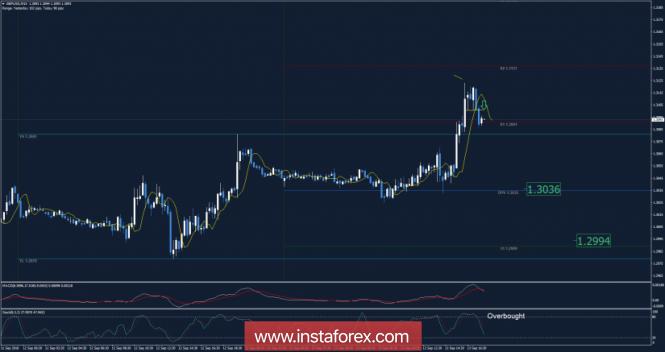 Exchange Rates 13.09.2018 analysis